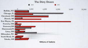 Top 12 sewage polluters of the Great Lakes ~ June 26, 2012